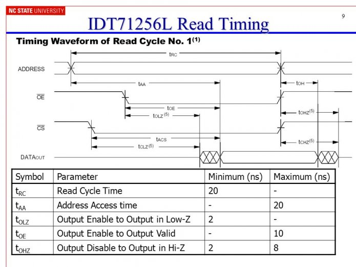 9 IDT71256L Read Timing